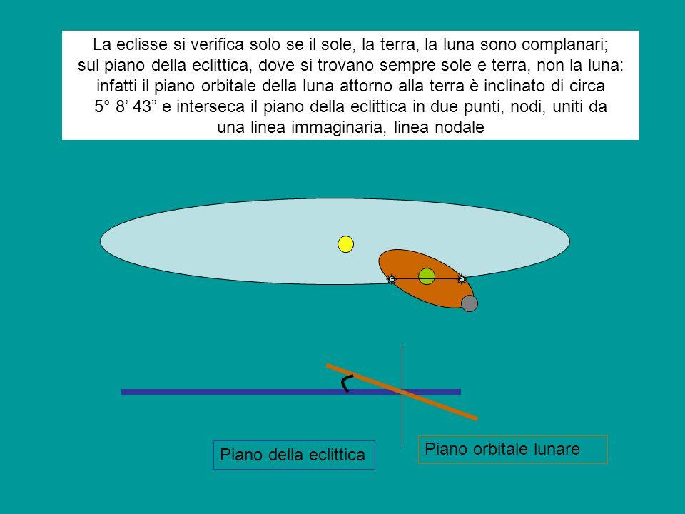 La eclisse si verifica solo se il sole, la terra, la luna sono complanari; sul piano della eclittica, dove si trovano sempre sole e terra, non la luna: infatti il piano orbitale della luna attorno alla terra è inclinato di circa 5° 8' 43 e interseca il piano della eclittica in due punti, nodi, uniti da una linea immaginaria, linea nodale