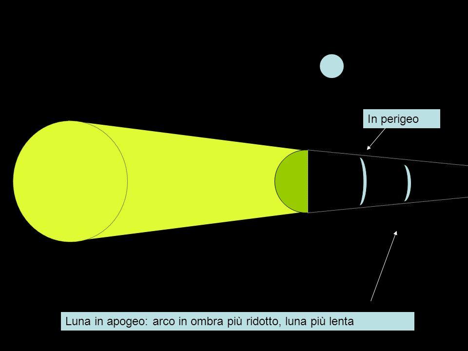 In perigeo Luna in apogeo: arco in ombra più ridotto, luna più lenta