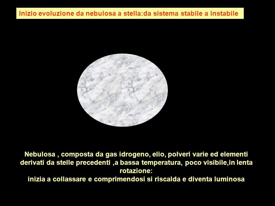 Inizio evoluzione da nebulosa a stella:da sistema stabile a instabile