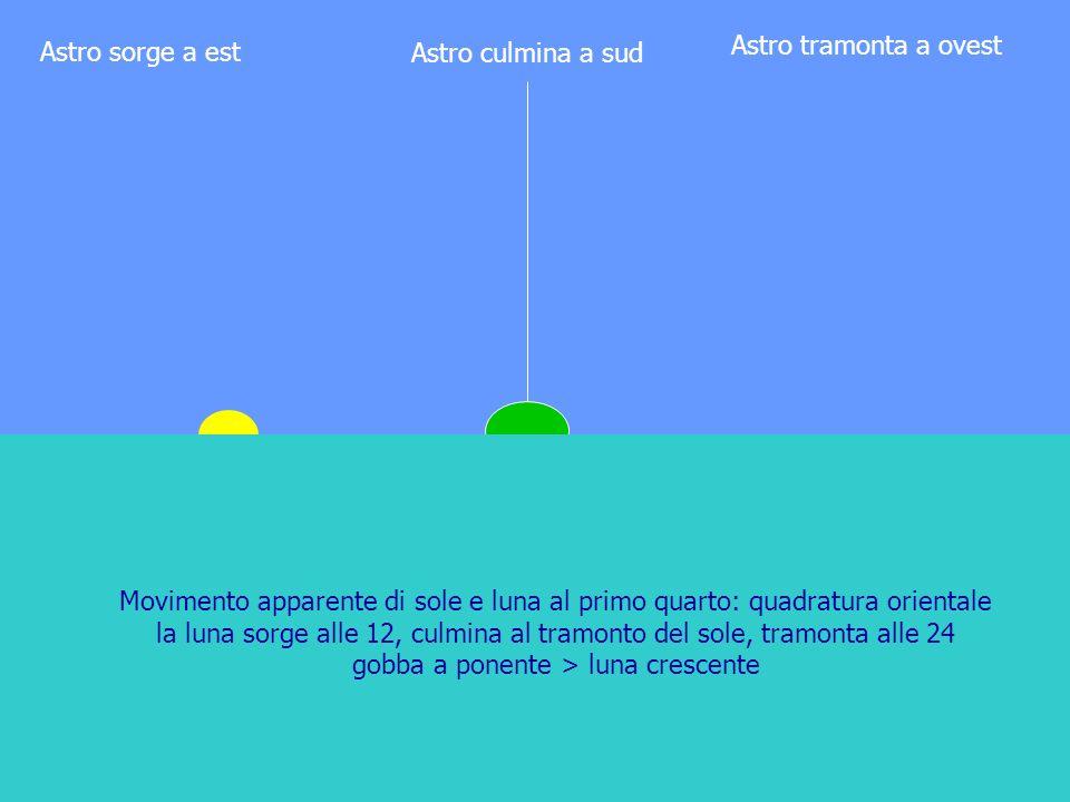 Astro tramonta a ovest Astro sorge a est. Astro culmina a sud.