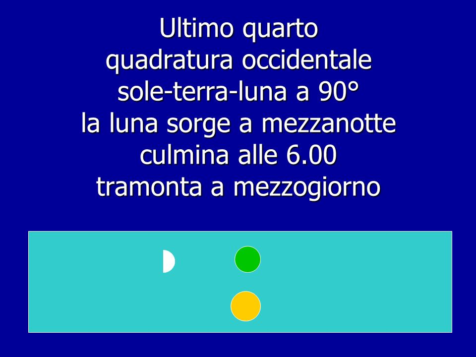 Ultimo quarto quadratura occidentale sole-terra-luna a 90° la luna sorge a mezzanotte culmina alle 6.00 tramonta a mezzogiorno