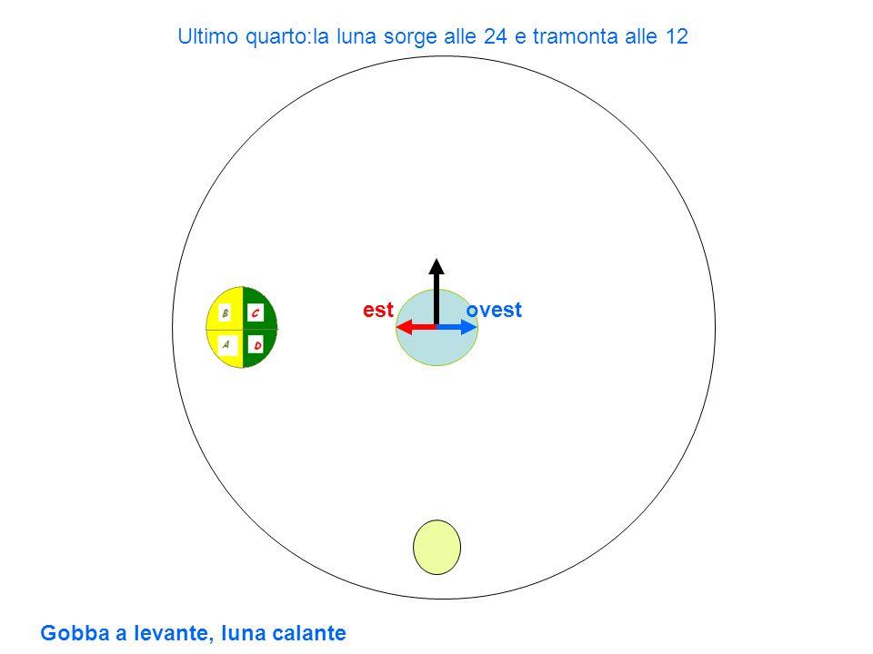 Ultimo quarto:la luna sorge alle 24 e tramonta alle 12
