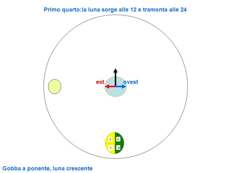 Primo quarto:la luna sorge alle 12 e tramonta alle 24