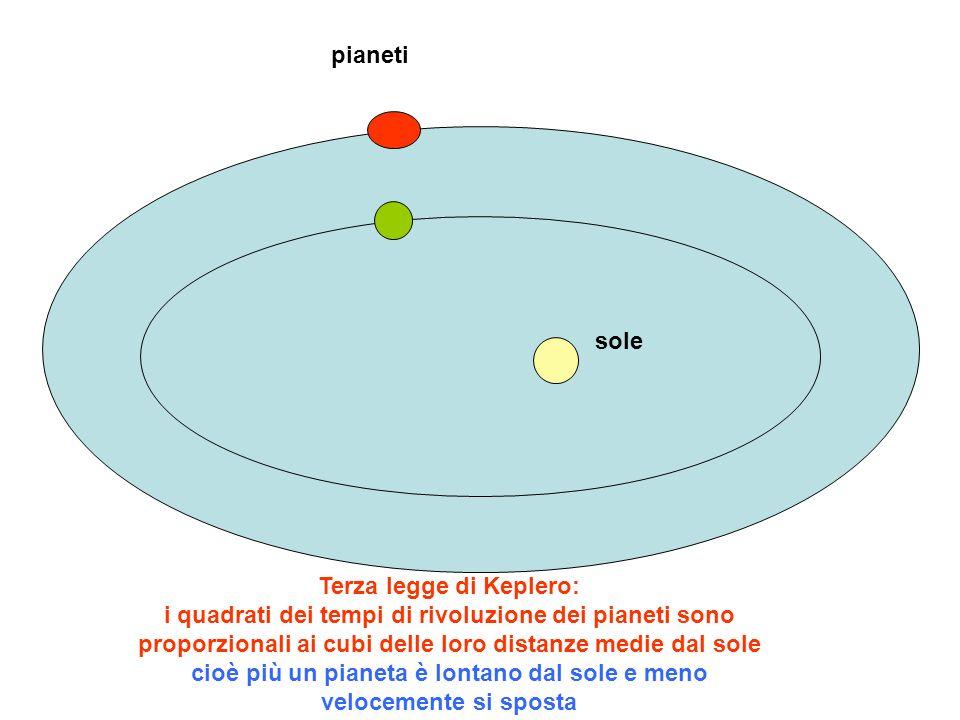 pianeti sole.