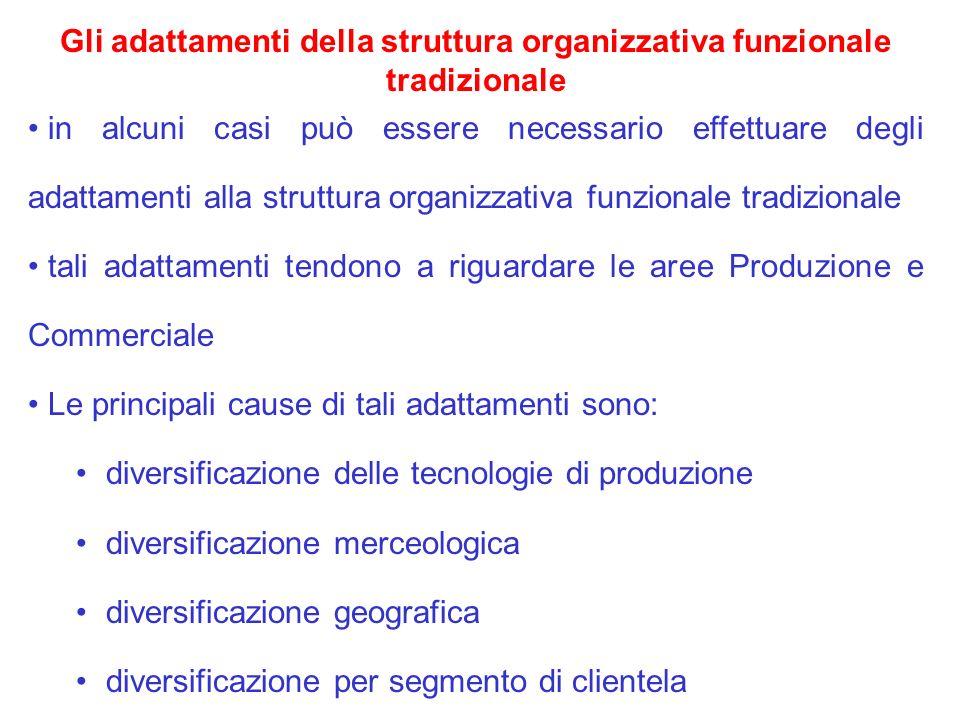 Gli adattamenti della struttura organizzativa funzionale tradizionale