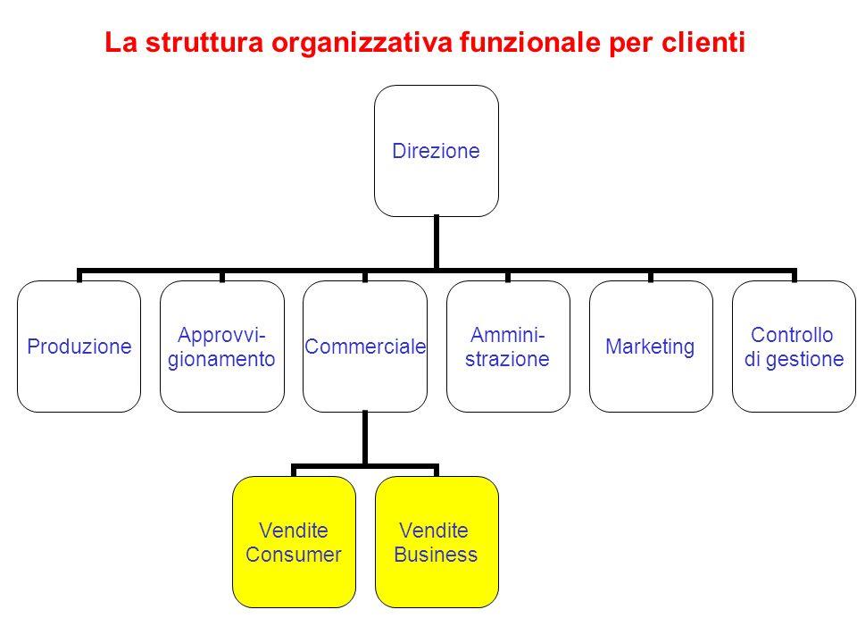 La struttura organizzativa funzionale per clienti