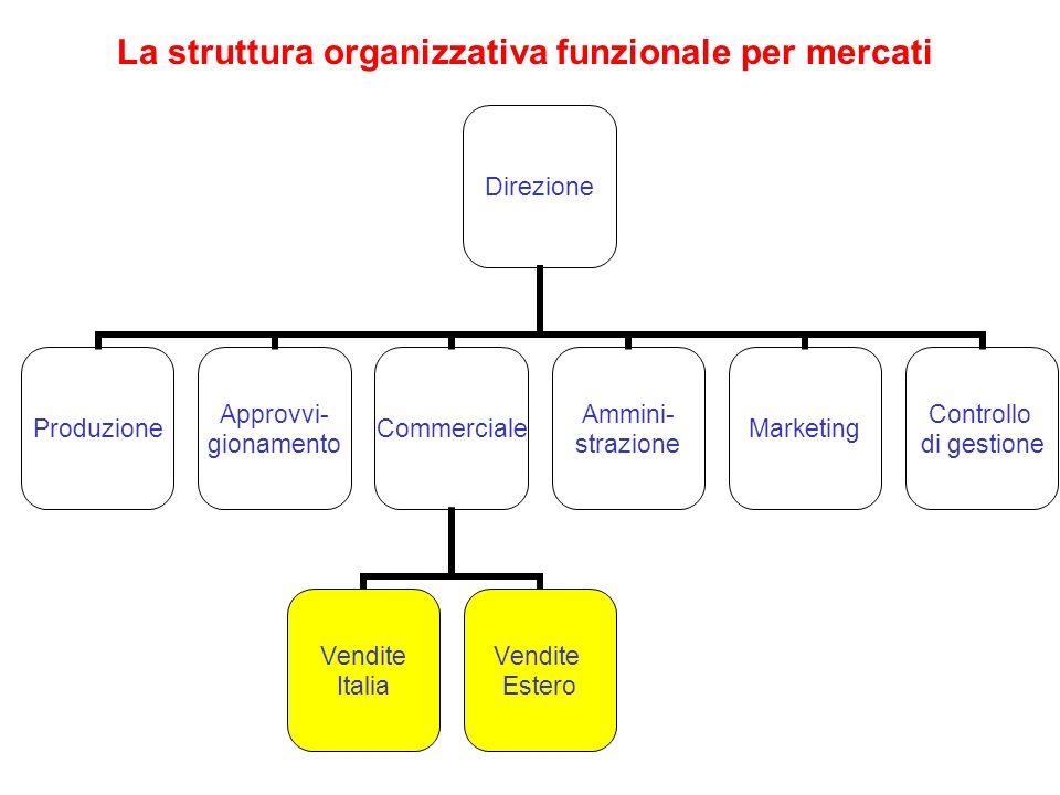 La struttura organizzativa funzionale per mercati