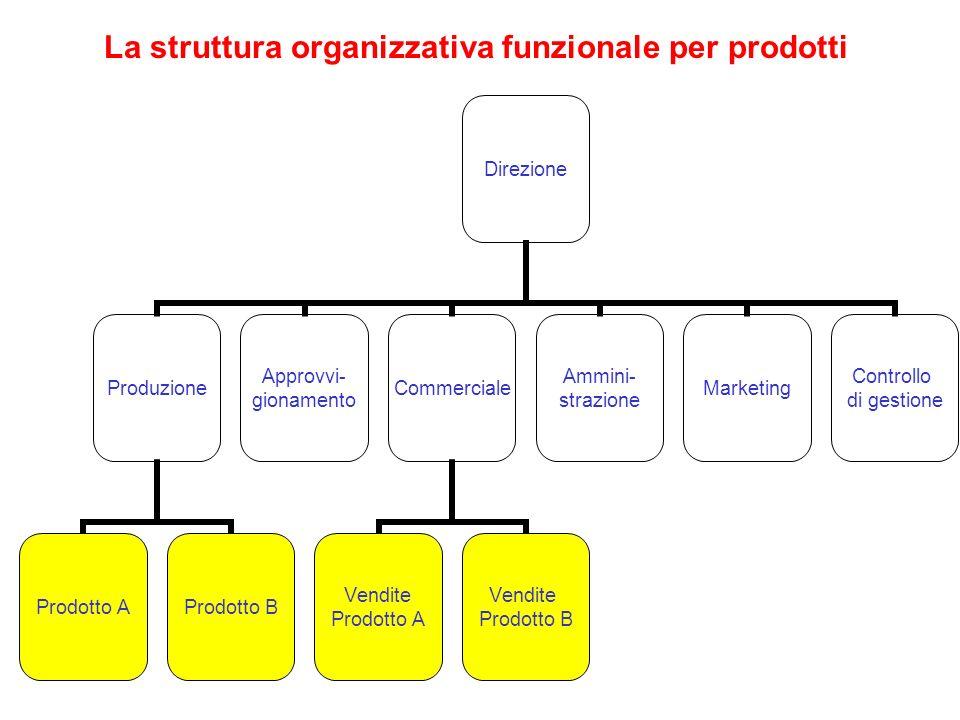 La struttura organizzativa funzionale per prodotti