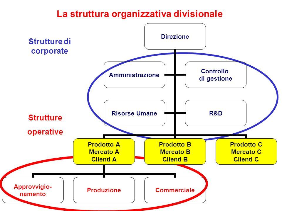 La struttura organizzativa divisionale Strutture di corporate