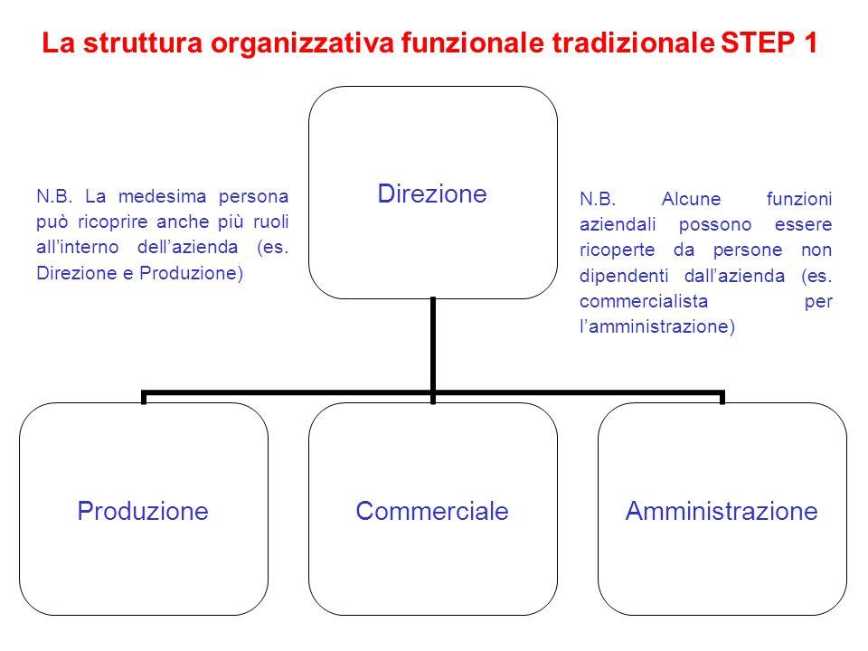 La struttura organizzativa funzionale tradizionale STEP 1