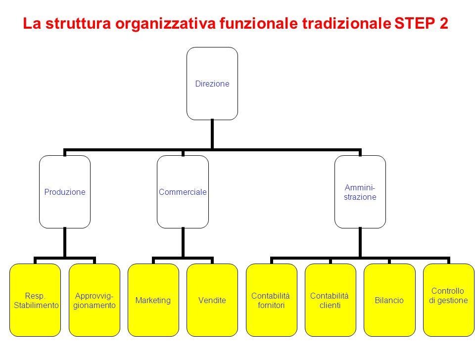 La struttura organizzativa funzionale tradizionale STEP 2
