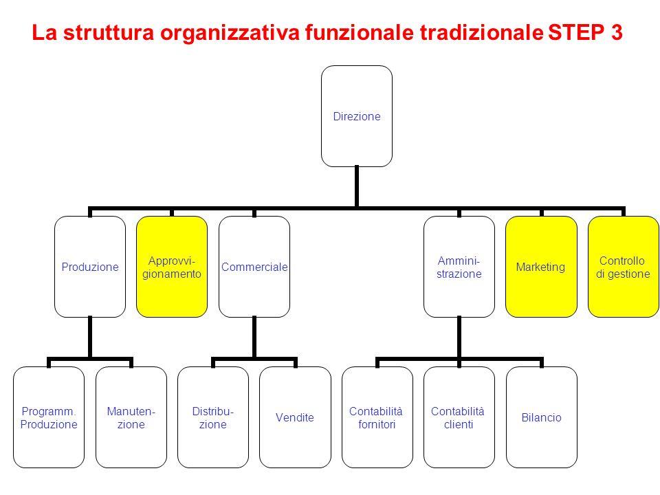La struttura organizzativa funzionale tradizionale STEP 3