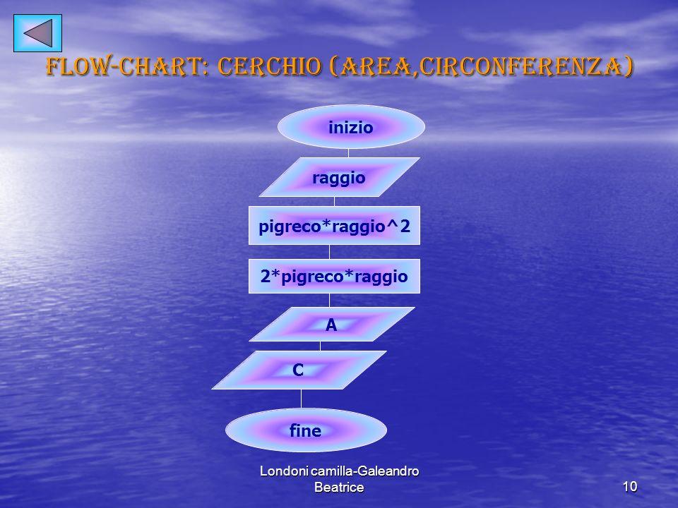 Flow-chart: cerchio (area,circonferenza)