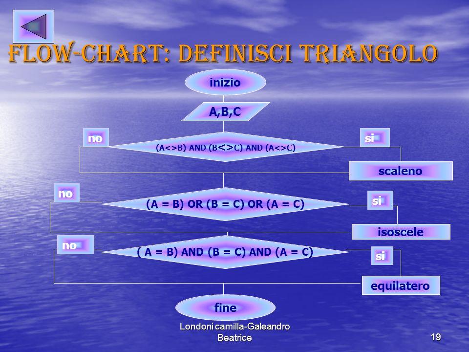 Flow-chart: definisci triangolo