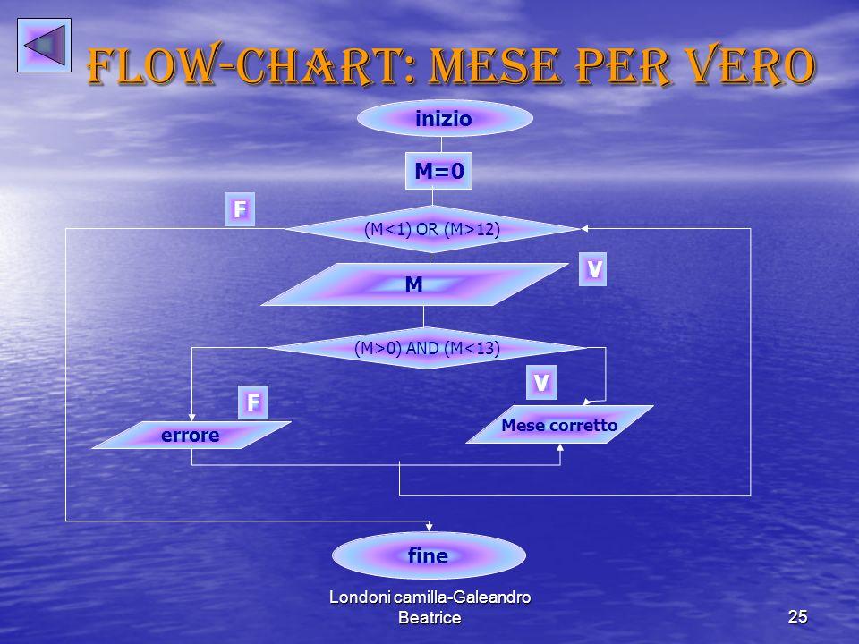 FLOW-CHART: MESE per vero
