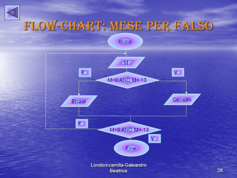 Flow-chart: mese per falso