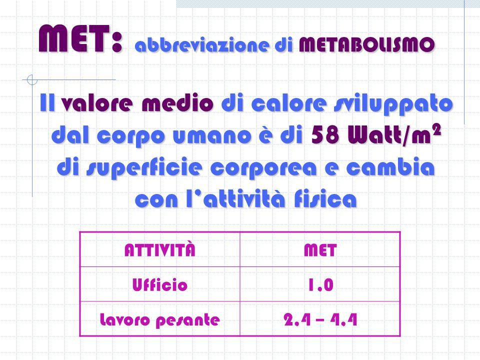 MET: abbreviazione di METABOLISMO