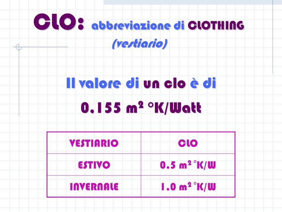 CLO: abbreviazione di CLOTHING (vestiario)
