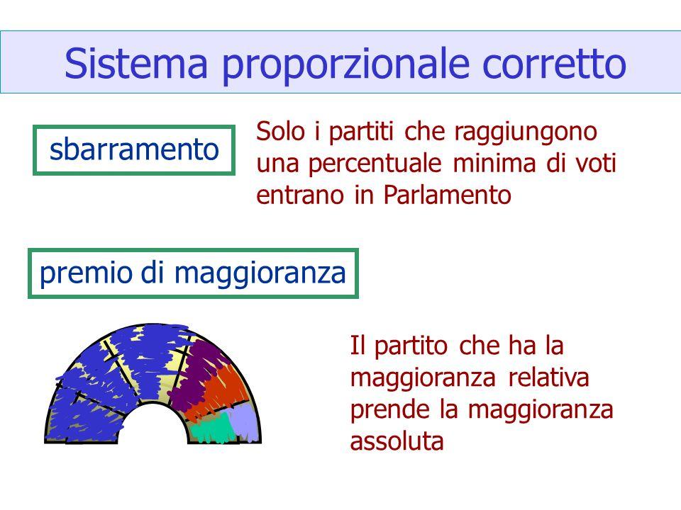 Sistema proporzionale corretto