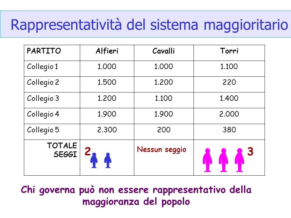 Rappresentatività del sistema maggioritario