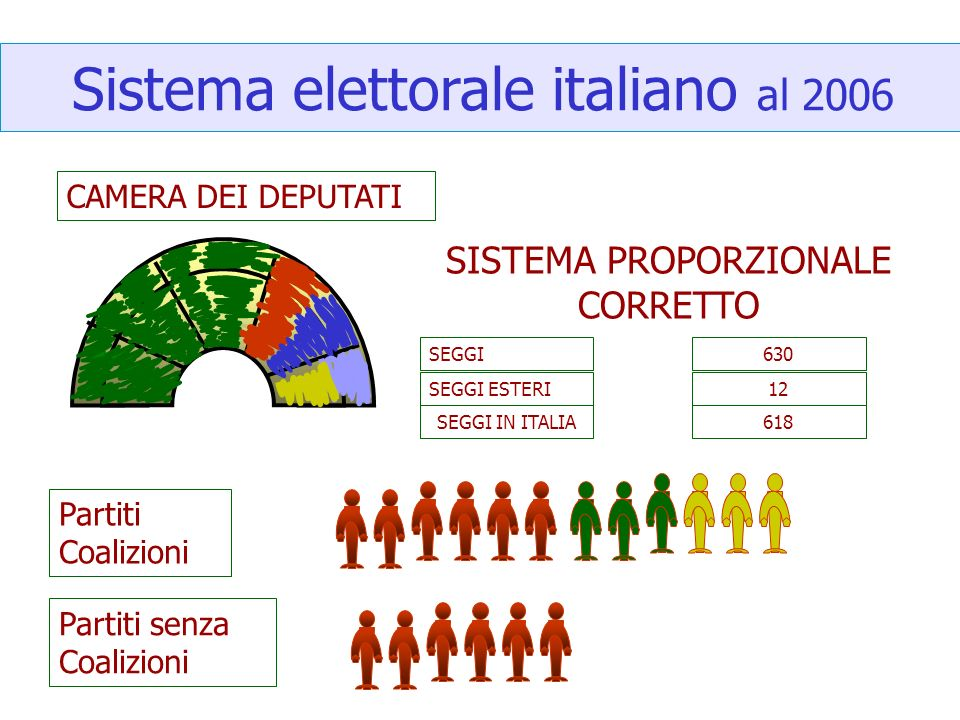 Voto e sistemi elettorali ppt video online scaricare for Camera dei deputati on line