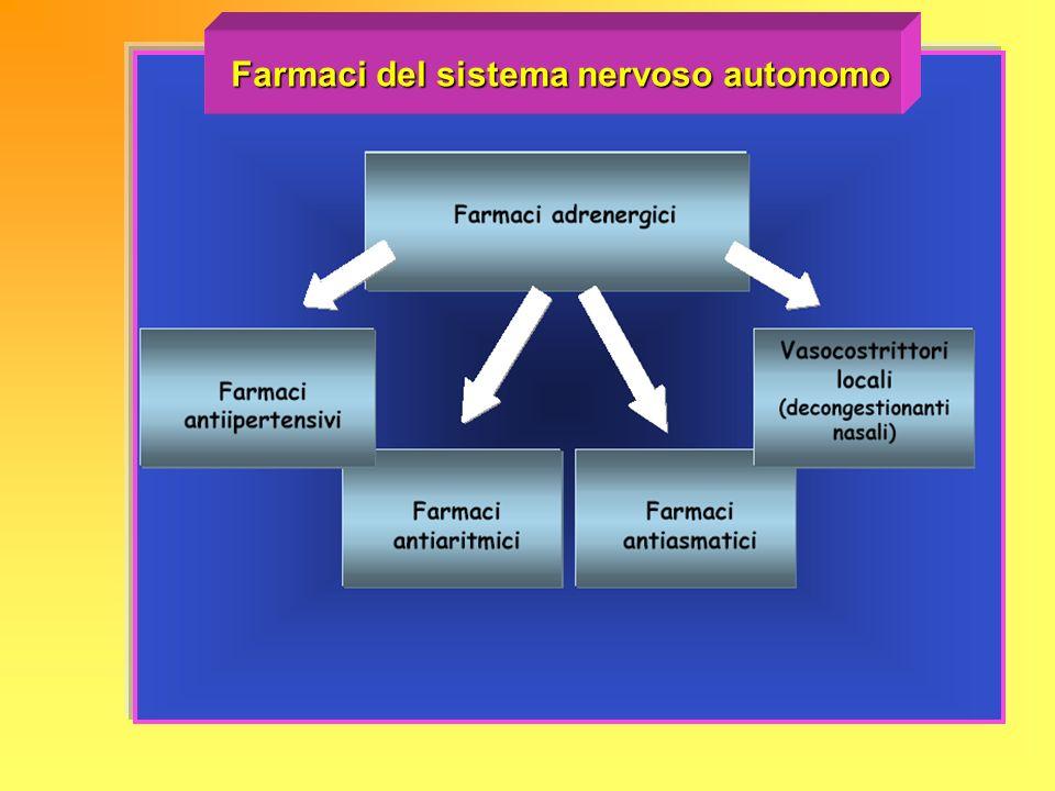 Farmaci del sistema nervoso autonomo