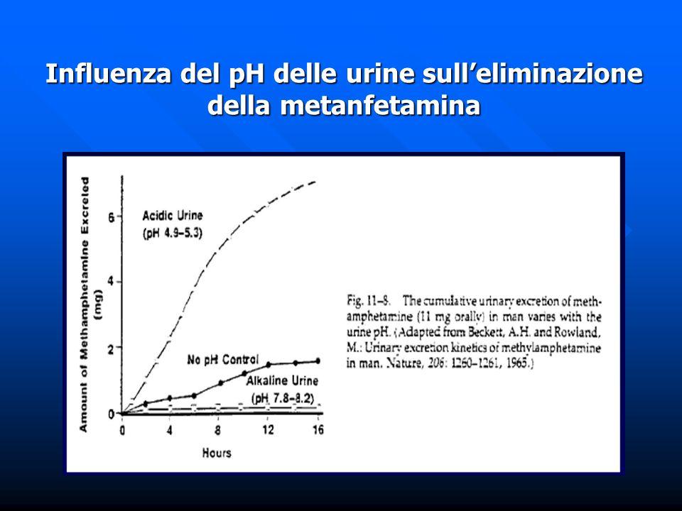 Influenza del pH delle urine sull'eliminazione della metanfetamina