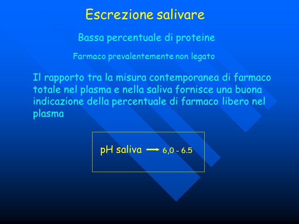 Escrezione salivare Bassa percentuale di proteine