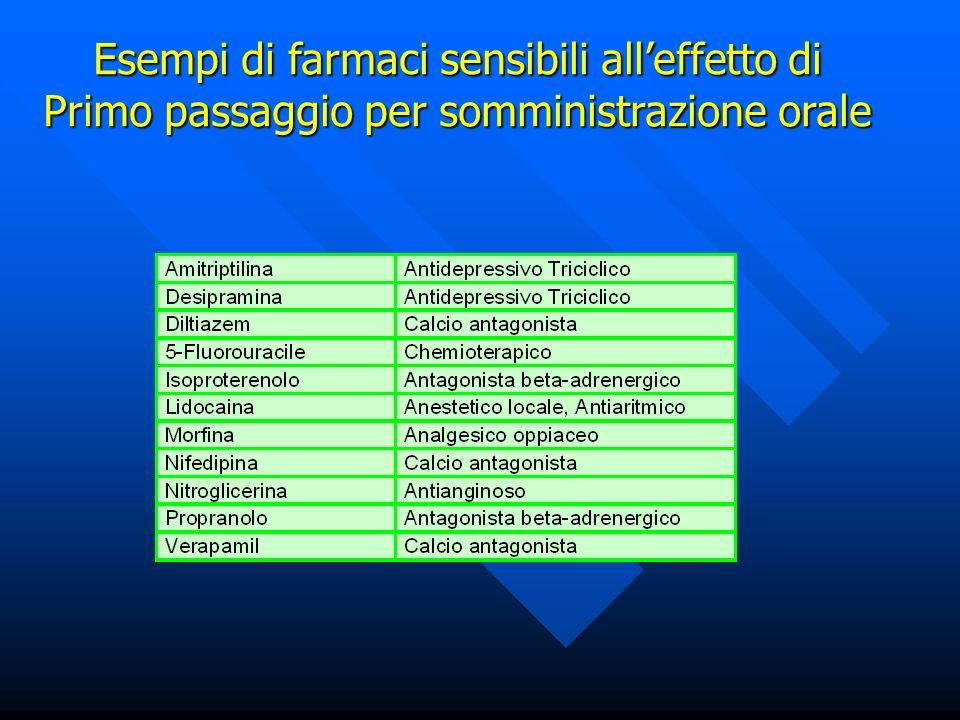 Esempi di farmaci sensibili all'effetto di Primo passaggio per somministrazione orale