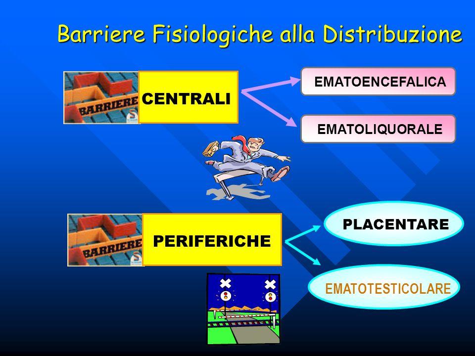 Barriere Fisiologiche alla Distribuzione