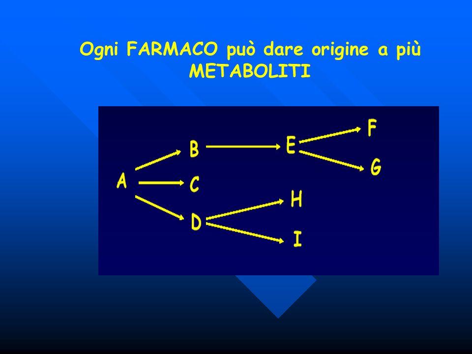 Ogni FARMACO può dare origine a più METABOLITI