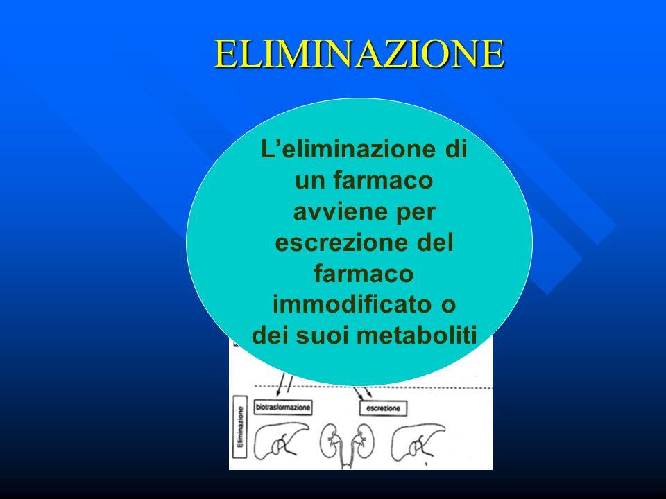 ELIMINAZIONE L'eliminazione di un farmaco avviene per escrezione del farmaco immodificato o dei suoi metaboliti.