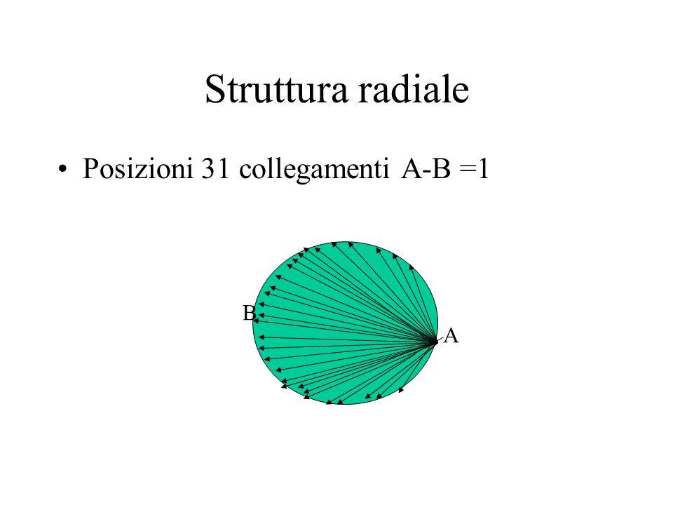 Struttura radiale Posizioni 31 collegamenti A-B =1 B A