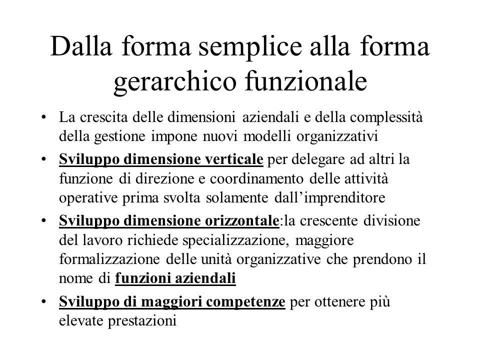 Dalla forma semplice alla forma gerarchico funzionale