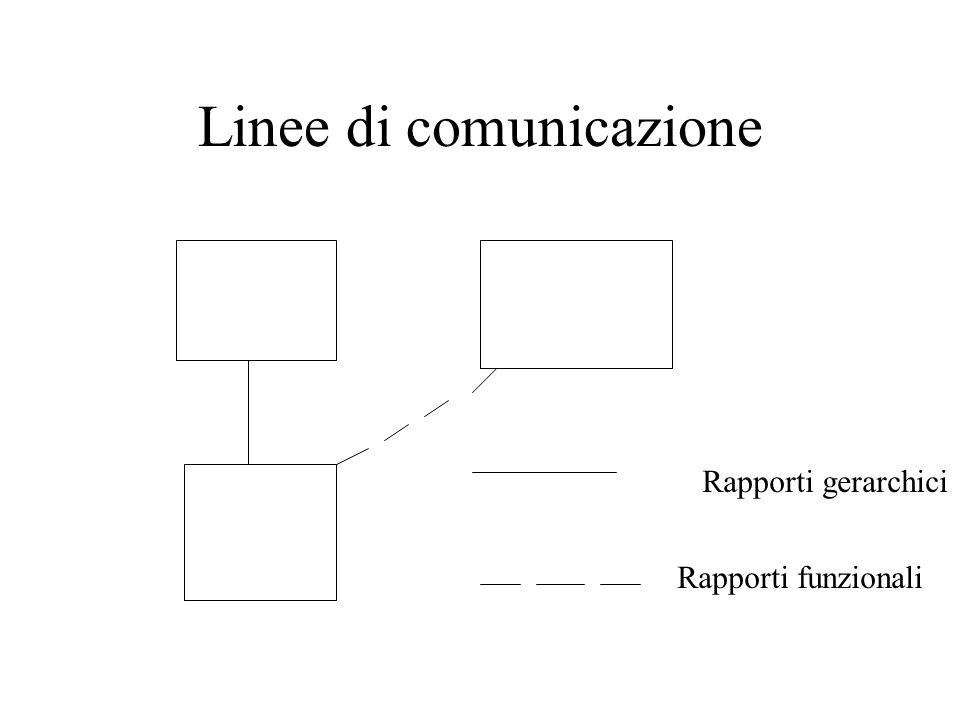 Linee di comunicazione