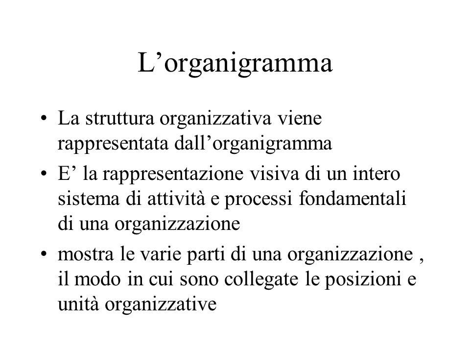 L'organigramma La struttura organizzativa viene rappresentata dall'organigramma.