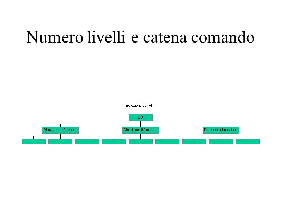 Numero livelli e catena comando