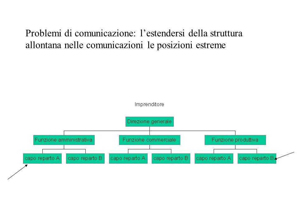 Problemi di comunicazione: l'estendersi della struttura allontana nelle comunicazioni le posizioni estreme