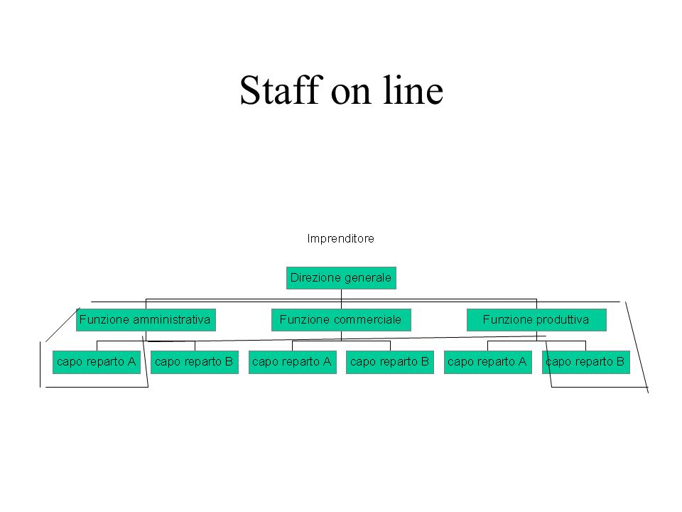 Staff on line