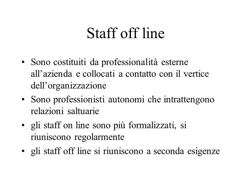 Staff off line Sono costituiti da professionalità esterne all'azienda e collocati a contatto con il vertice dell'organizzazione.