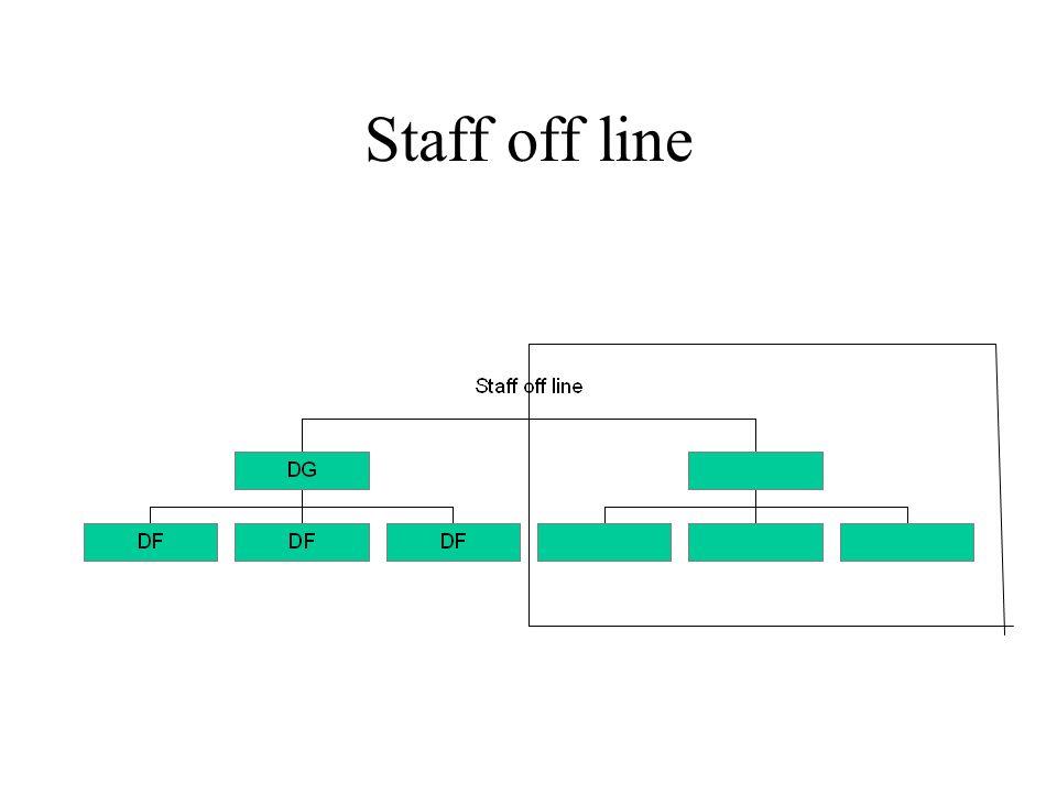 Staff off line
