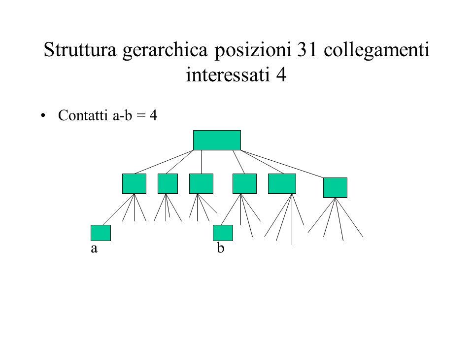 Struttura gerarchica posizioni 31 collegamenti interessati 4