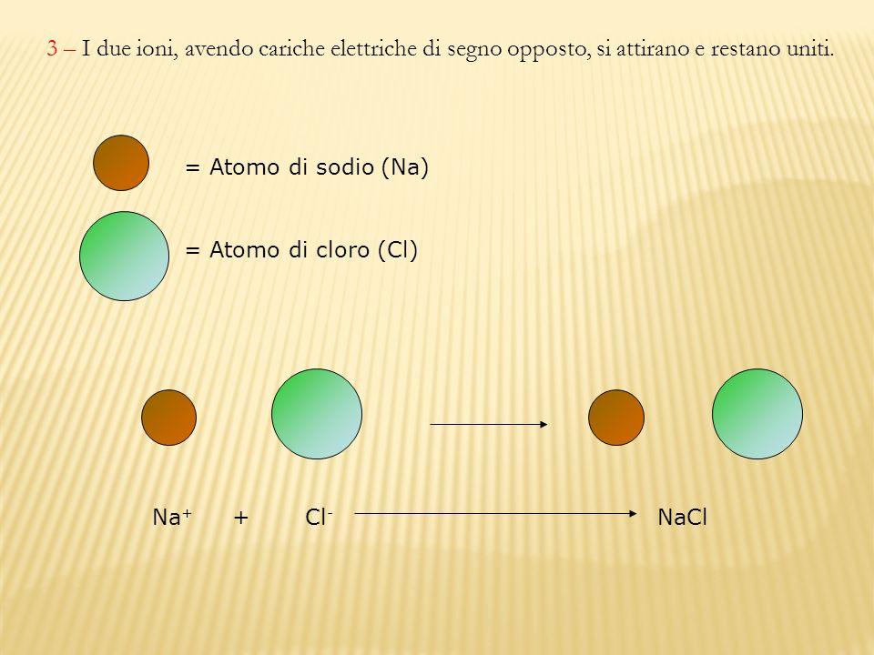 3 – I due ioni, avendo cariche elettriche di segno opposto, si attirano e restano uniti.