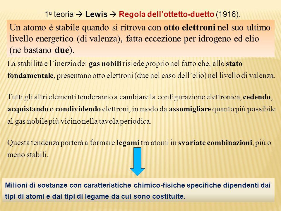 1a teoria  Lewis  Regola dell'ottetto-duetto (1916).