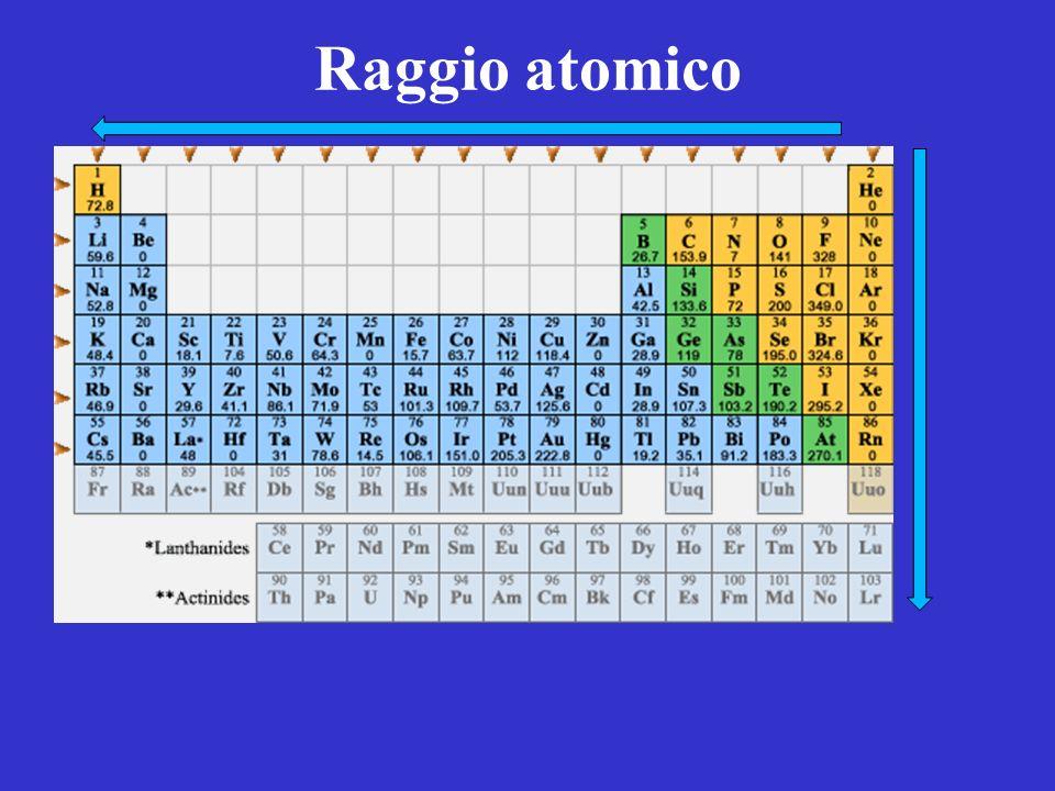 Raggio atomico