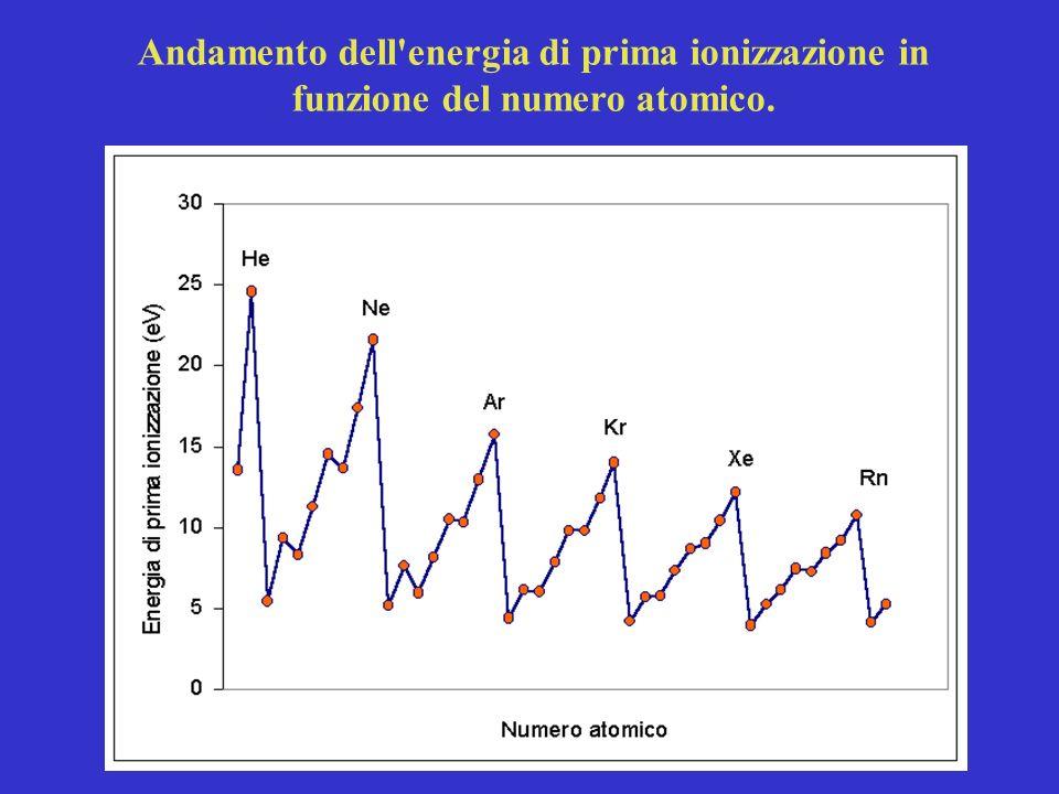 Andamento dell energia di prima ionizzazione in funzione del numero atomico.