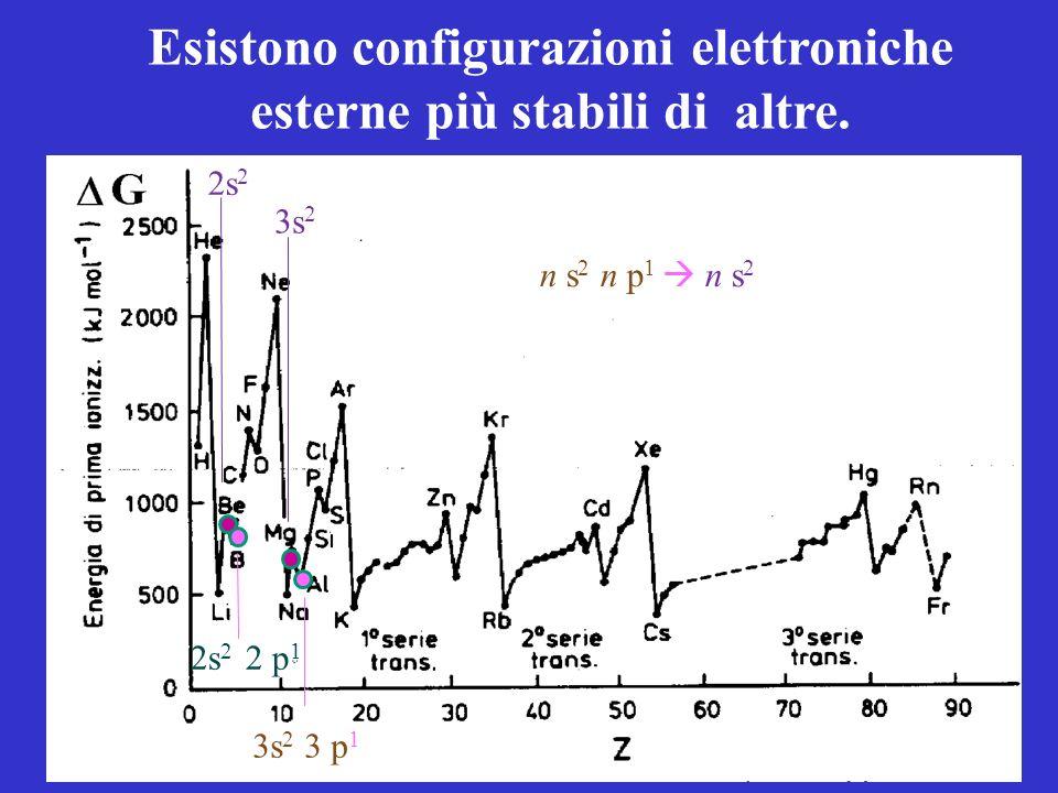 Esistono configurazioni elettroniche esterne più stabili di altre.