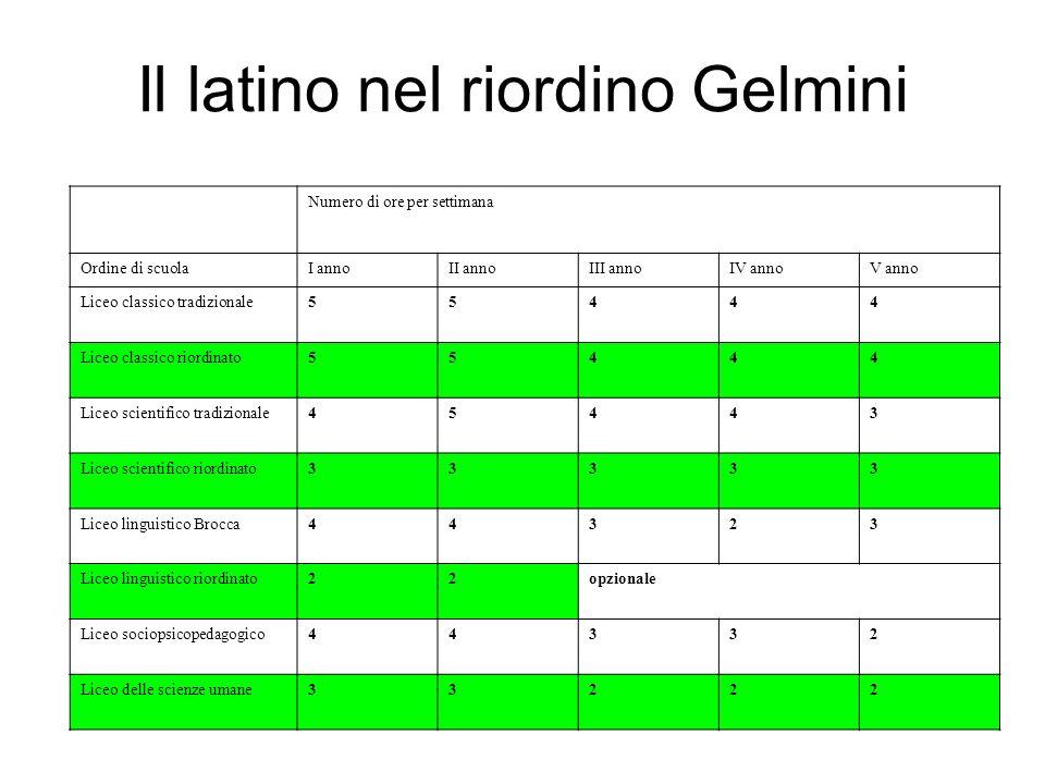 Il latino nel riordino Gelmini
