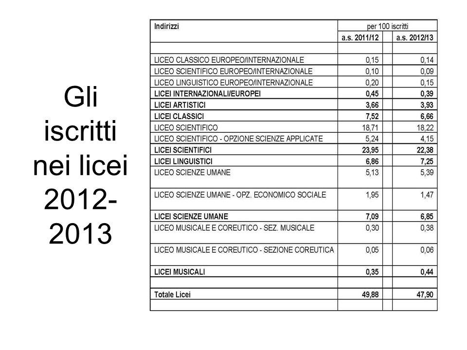 Gli iscritti nei licei 2012-2013