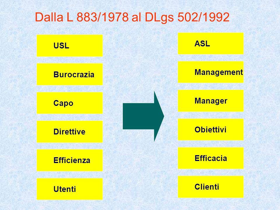 Dalla L 883/1978 al DLgs 502/1992 ASL USL Management Burocrazia
